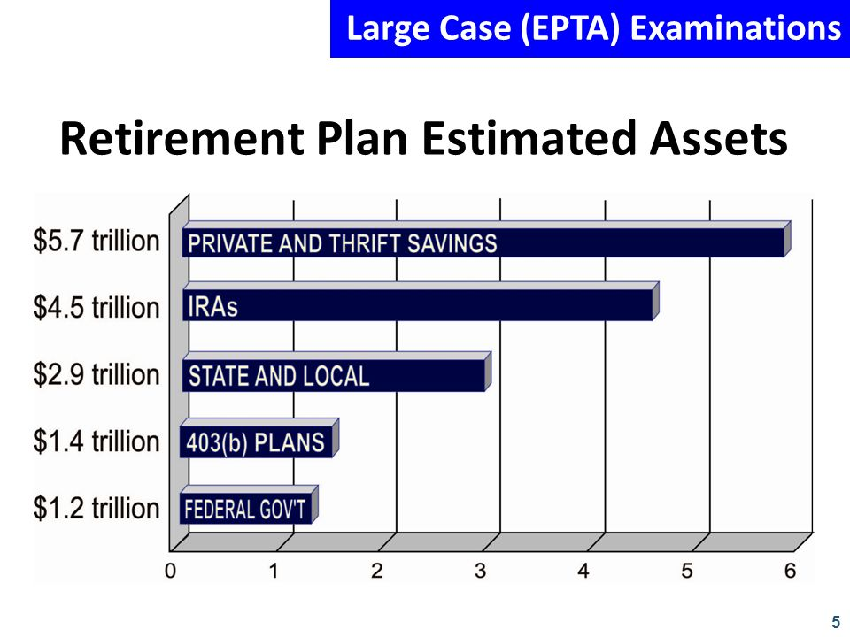 Retirement Plan Estimated Assets