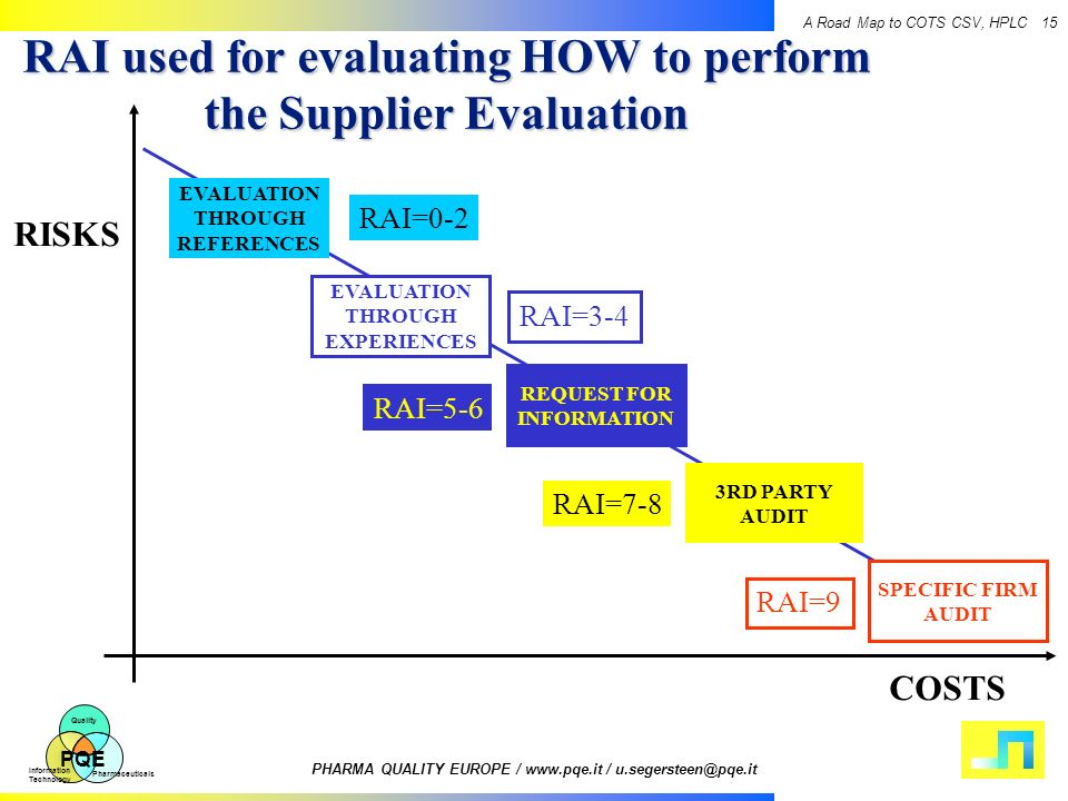 RAI used for evaluating HOW to perform the Supplier Evaluation