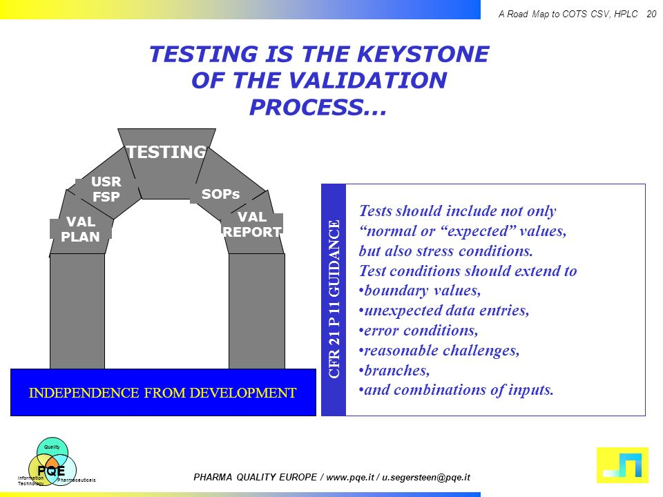 TESTING IS THE KEYSTONE OF THE VALIDATION PROCESS...