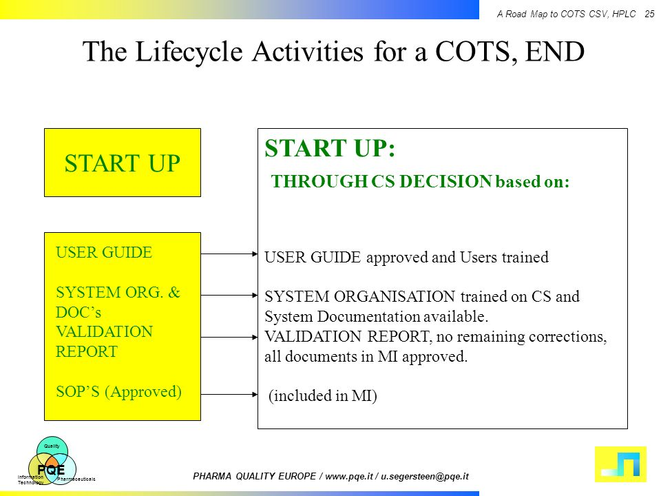 The Lifecycle Activities for a COTS, END