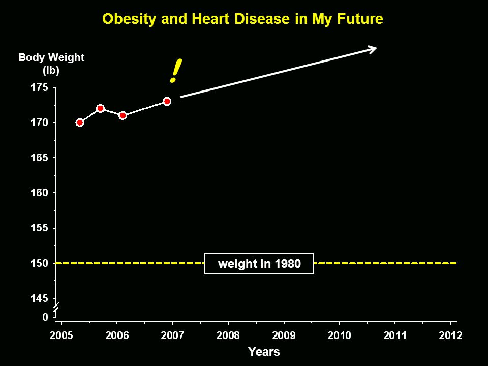 Obesity and Heart Disease in My Future