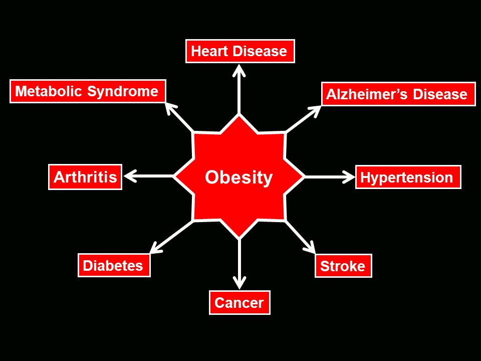 Obesity Arthritis Heart Disease Metabolic Syndrome Alzheimer's Disease