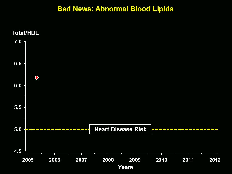 Bad News: Abnormal Blood Lipids