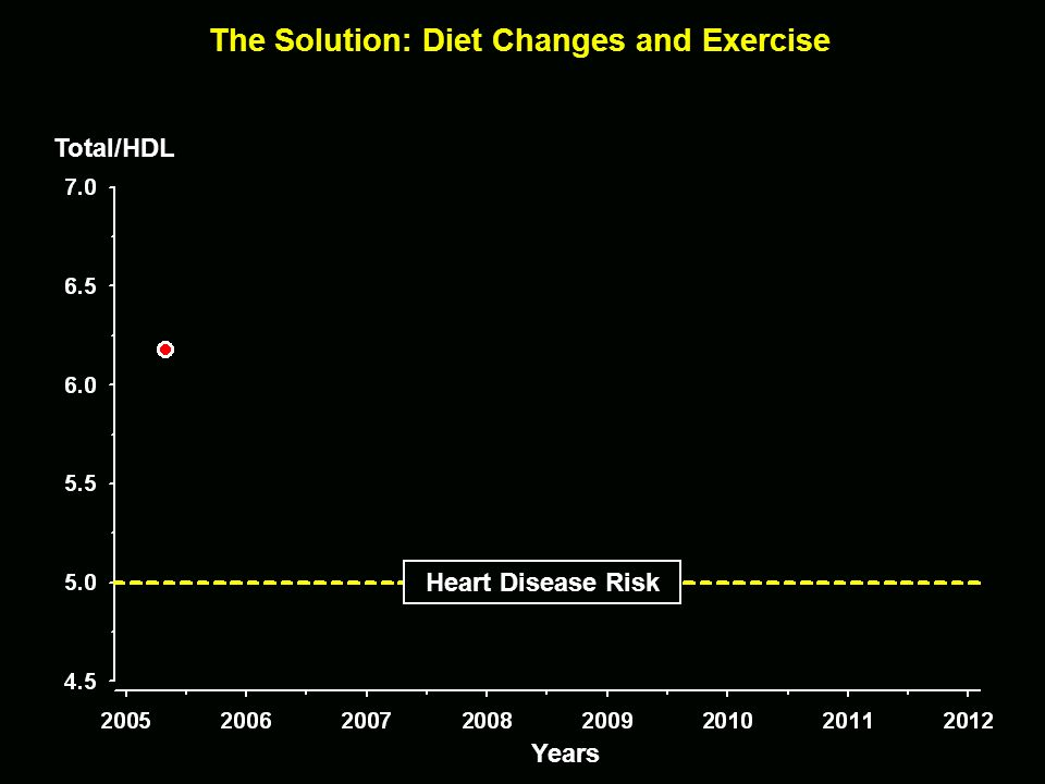 The Solution: Diet Changes and Exercise