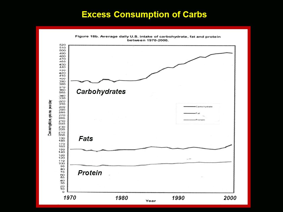 Excess Consumption of Carbs