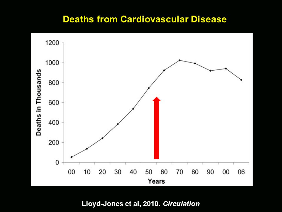 Deaths from Cardiovascular Disease