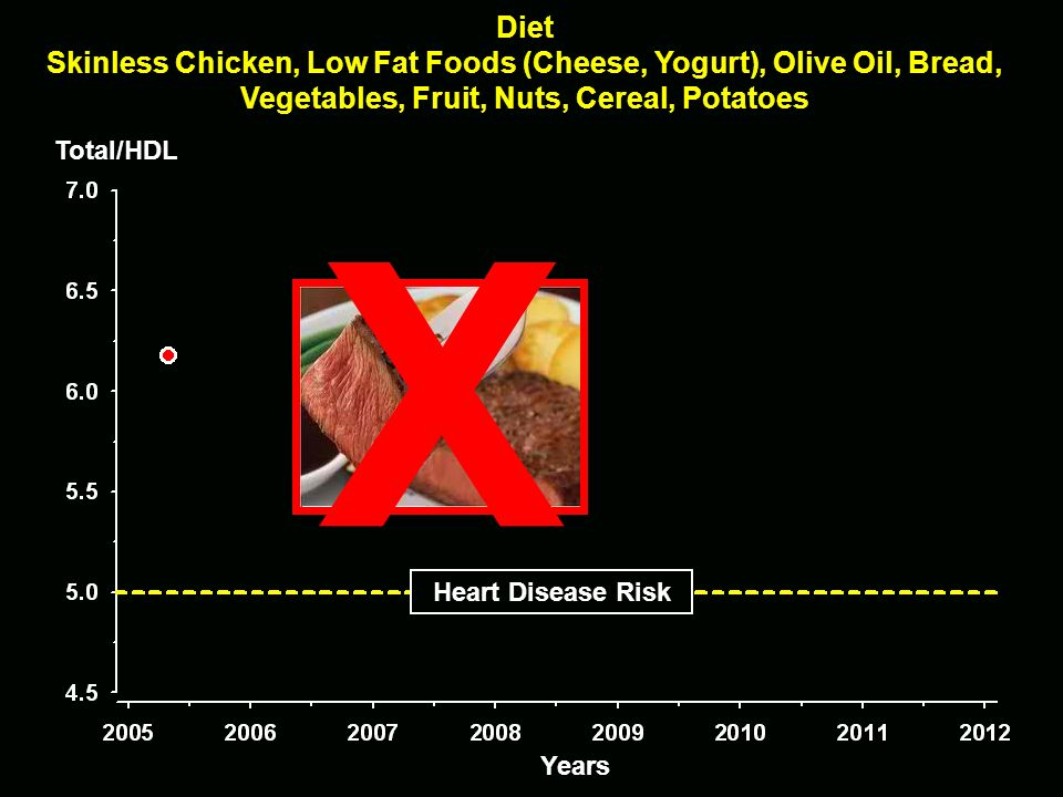 Diet Skinless Chicken, Low Fat Foods (Cheese, Yogurt), Olive Oil, Bread, Vegetables, Fruit, Nuts, Cereal, Potatoes.
