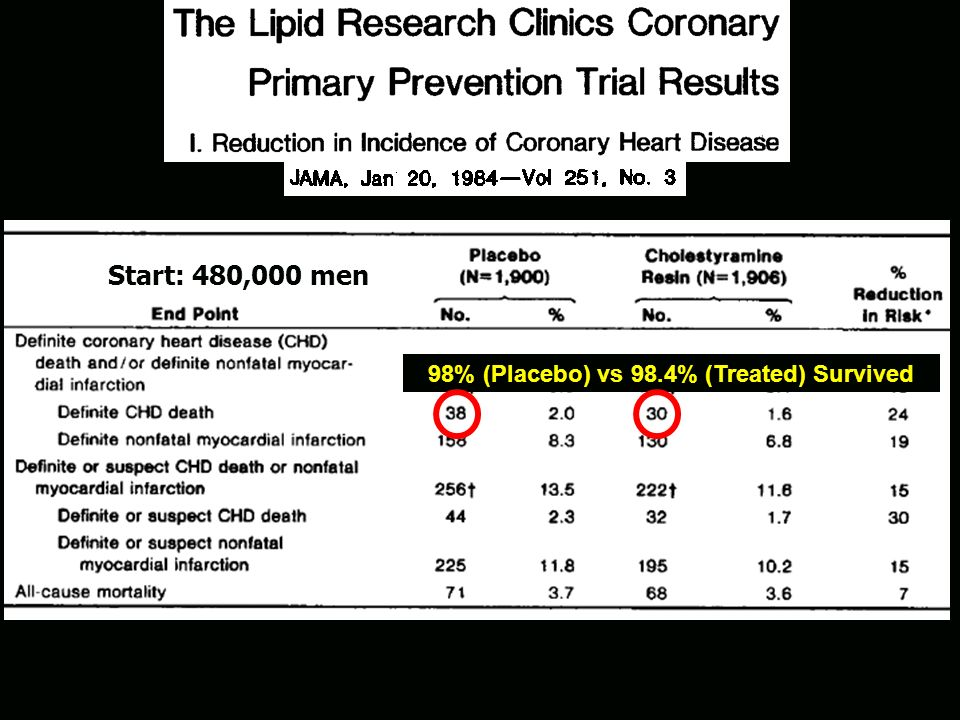 98% (Placebo) vs 98.4% (Treated) Survived