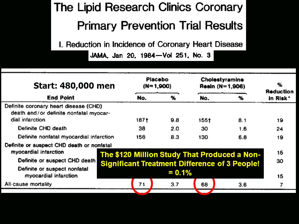 Start: 480,000 men The $120 Million Study That Produced a Non-Significant Treatment Difference of 3 People.