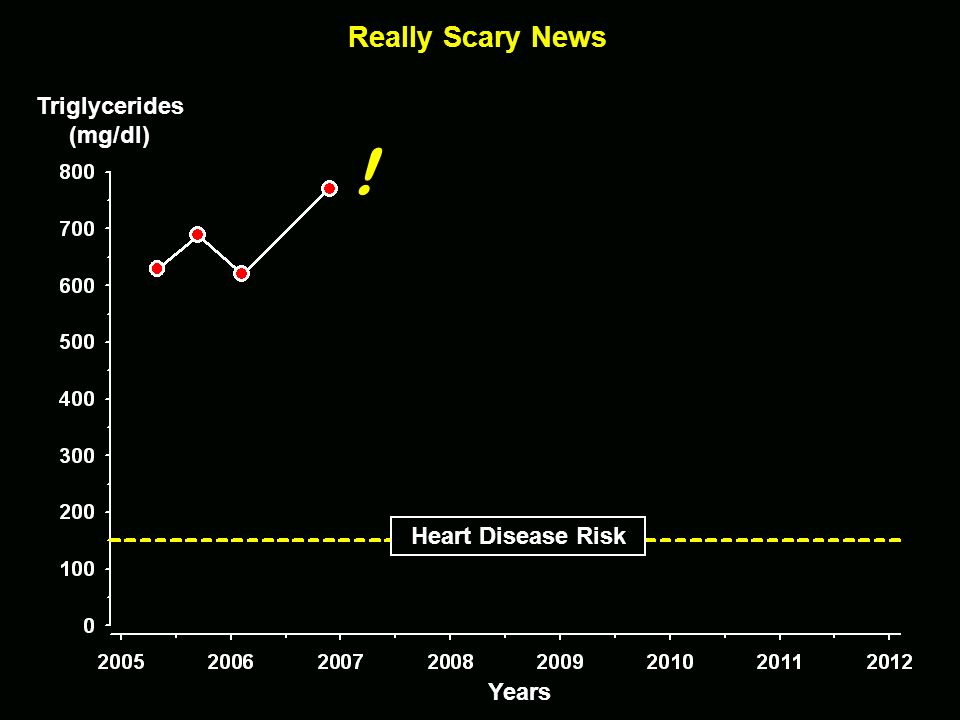 ! Really Scary News Triglycerides (mg/dl) Heart Disease Risk Years