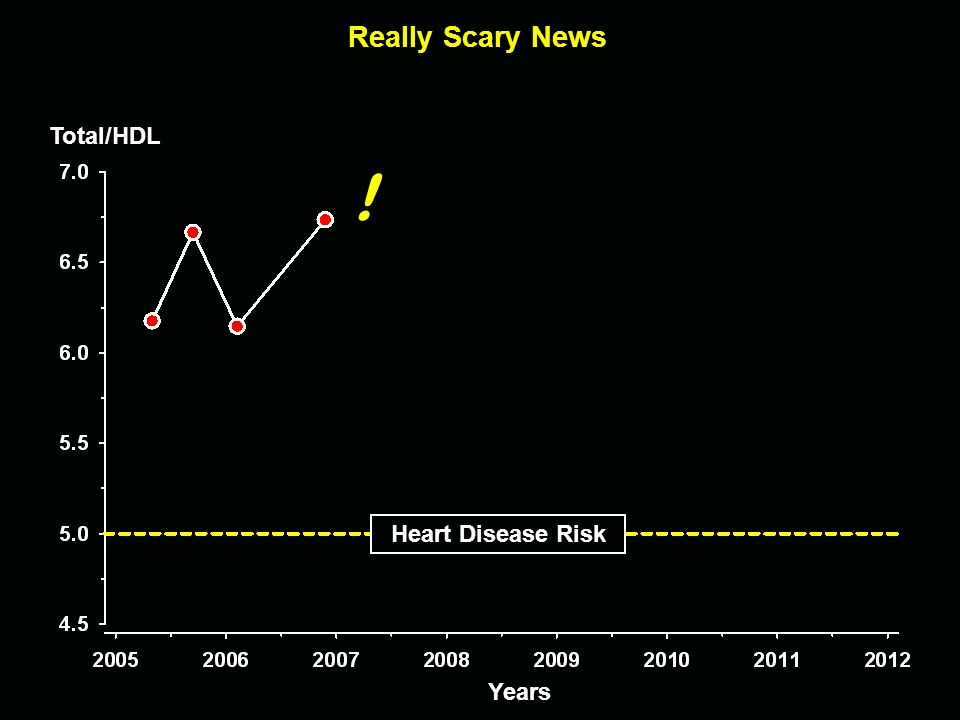 ! Really Scary News Total/HDL Heart Disease Risk Years