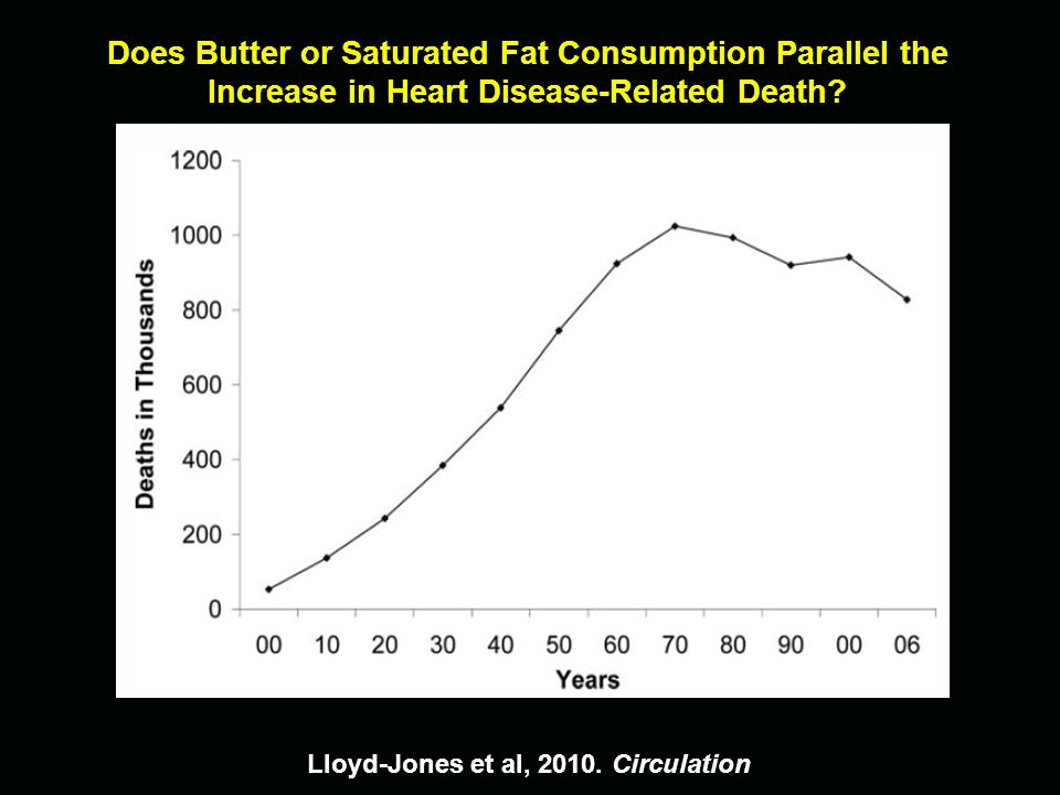 Does Butter or Saturated Fat Consumption Parallel the Increase in Heart Disease-Related Death