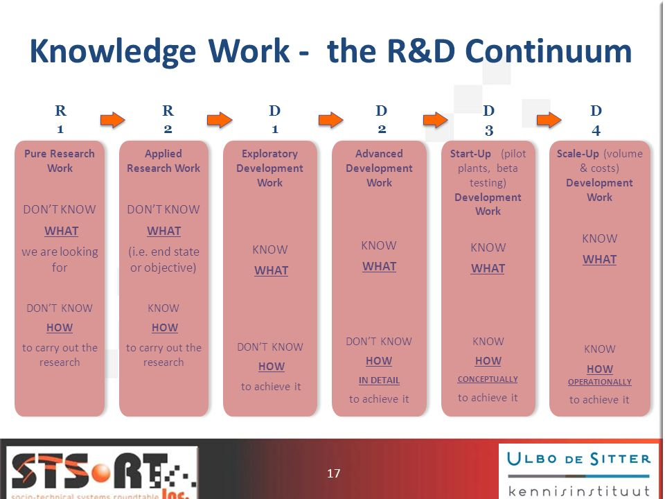 Knowledge Work - the R&D Continuum