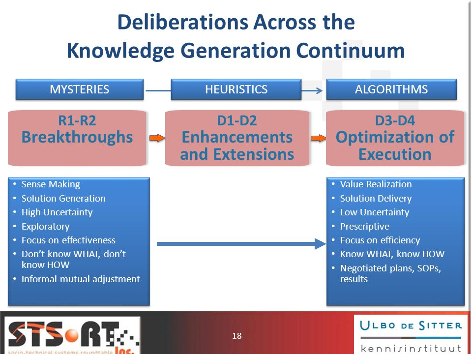 Deliberations Across the Knowledge Generation Continuum