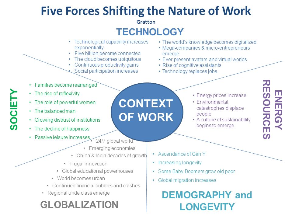 Five Forces Shifting the Nature of Work Gratton
