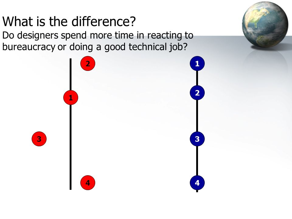 What is the difference Do designers spend more time in reacting to bureaucracy or doing a good technical job