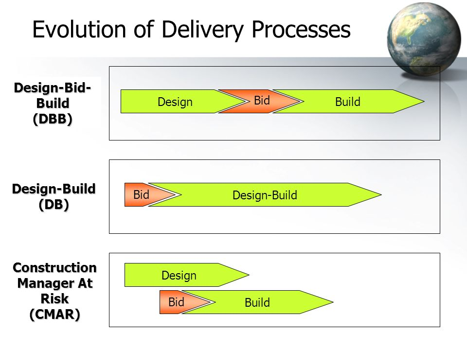 Evolution of Delivery Processes