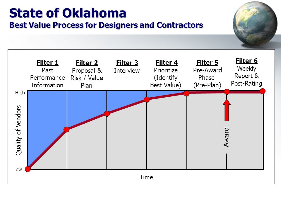 State of Oklahoma Best Value Process for Designers and Contractors