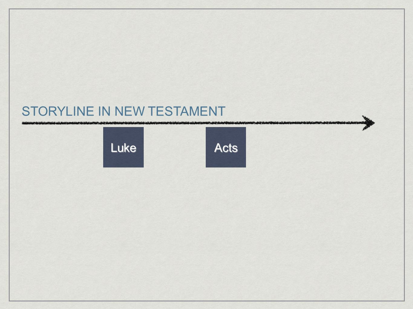 STORYLINE IN NEW TESTAMENT
