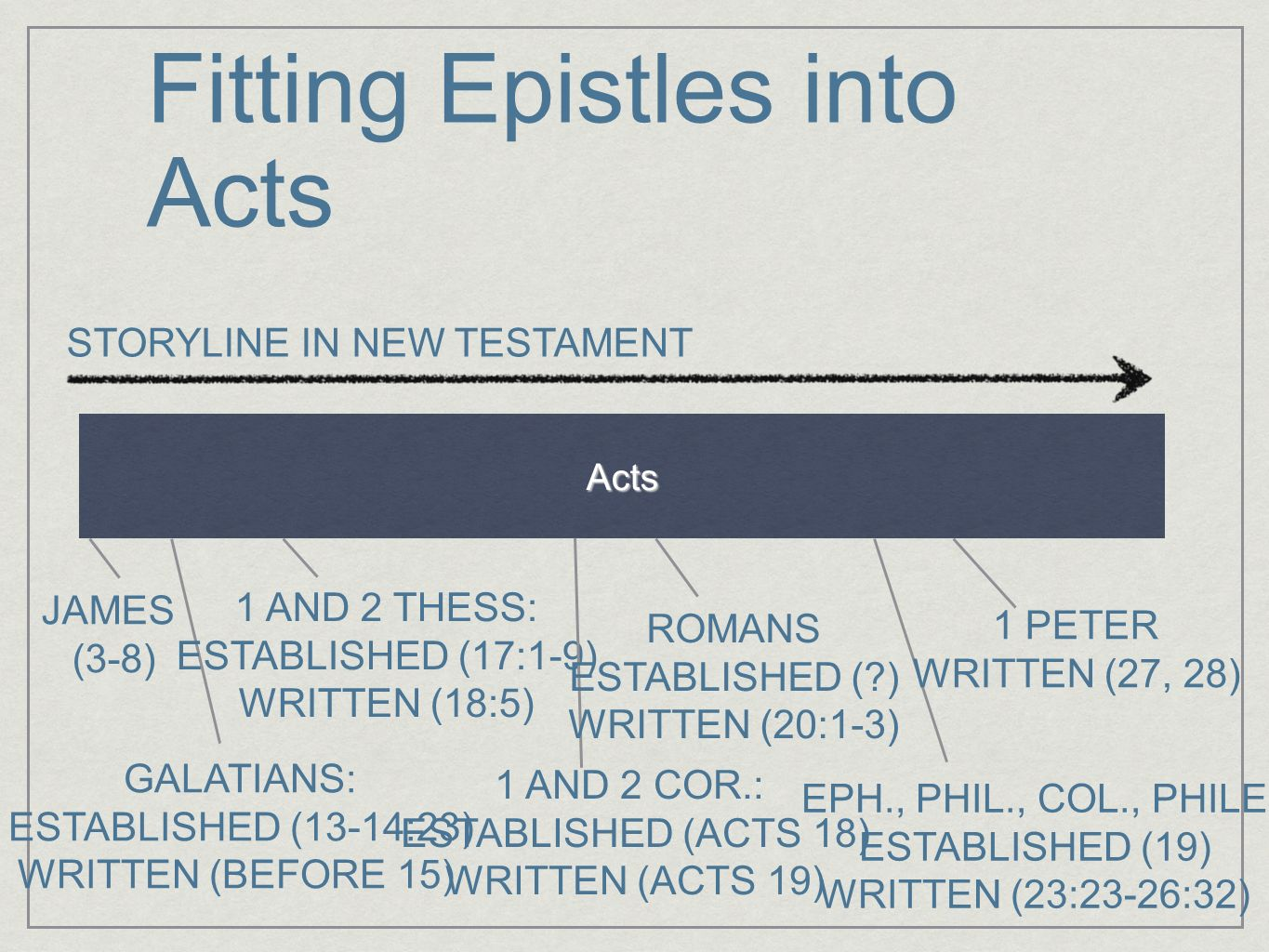 Fitting Epistles into Acts