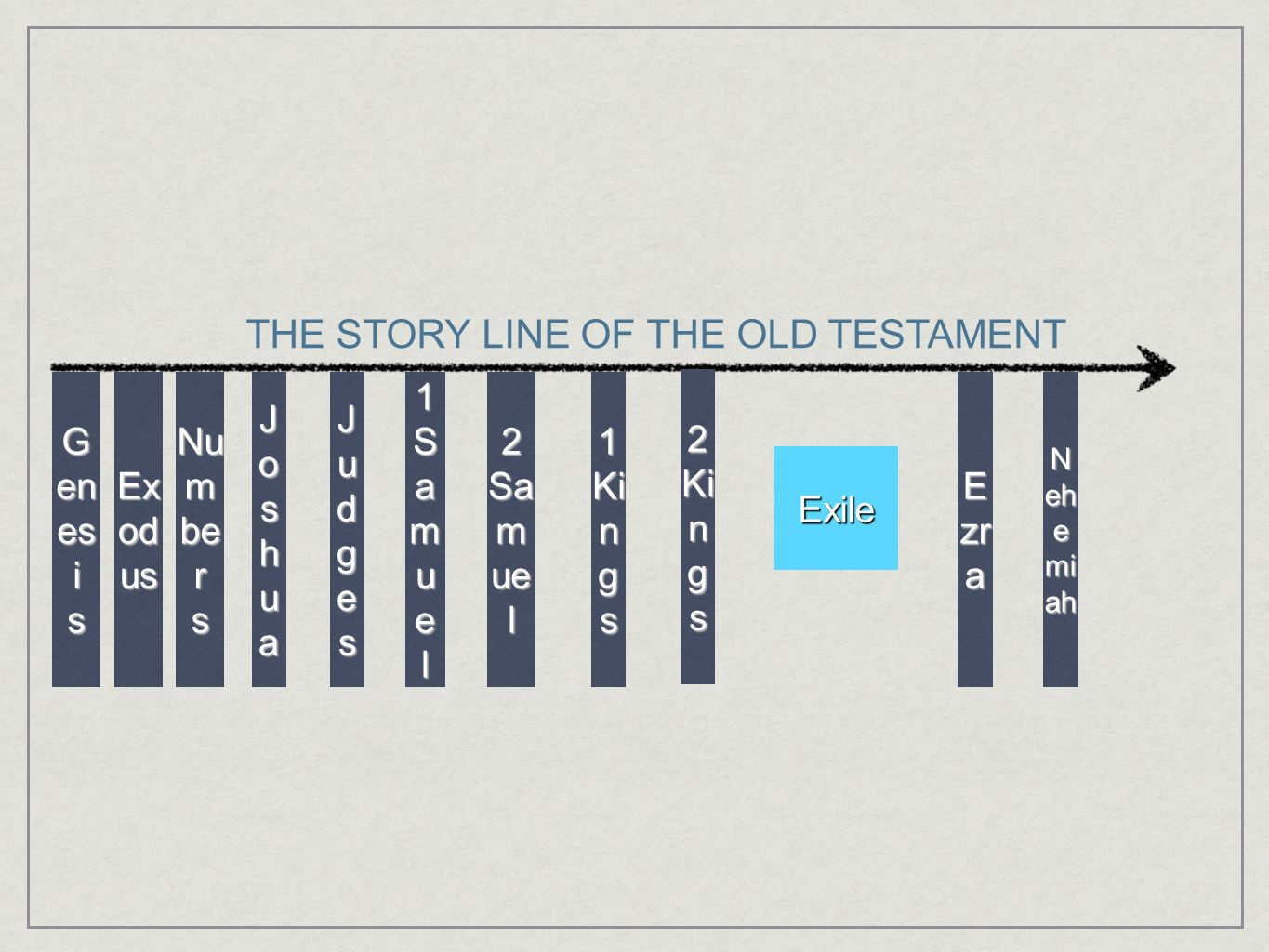 THE STORY LINE OF THE OLD TESTAMENT