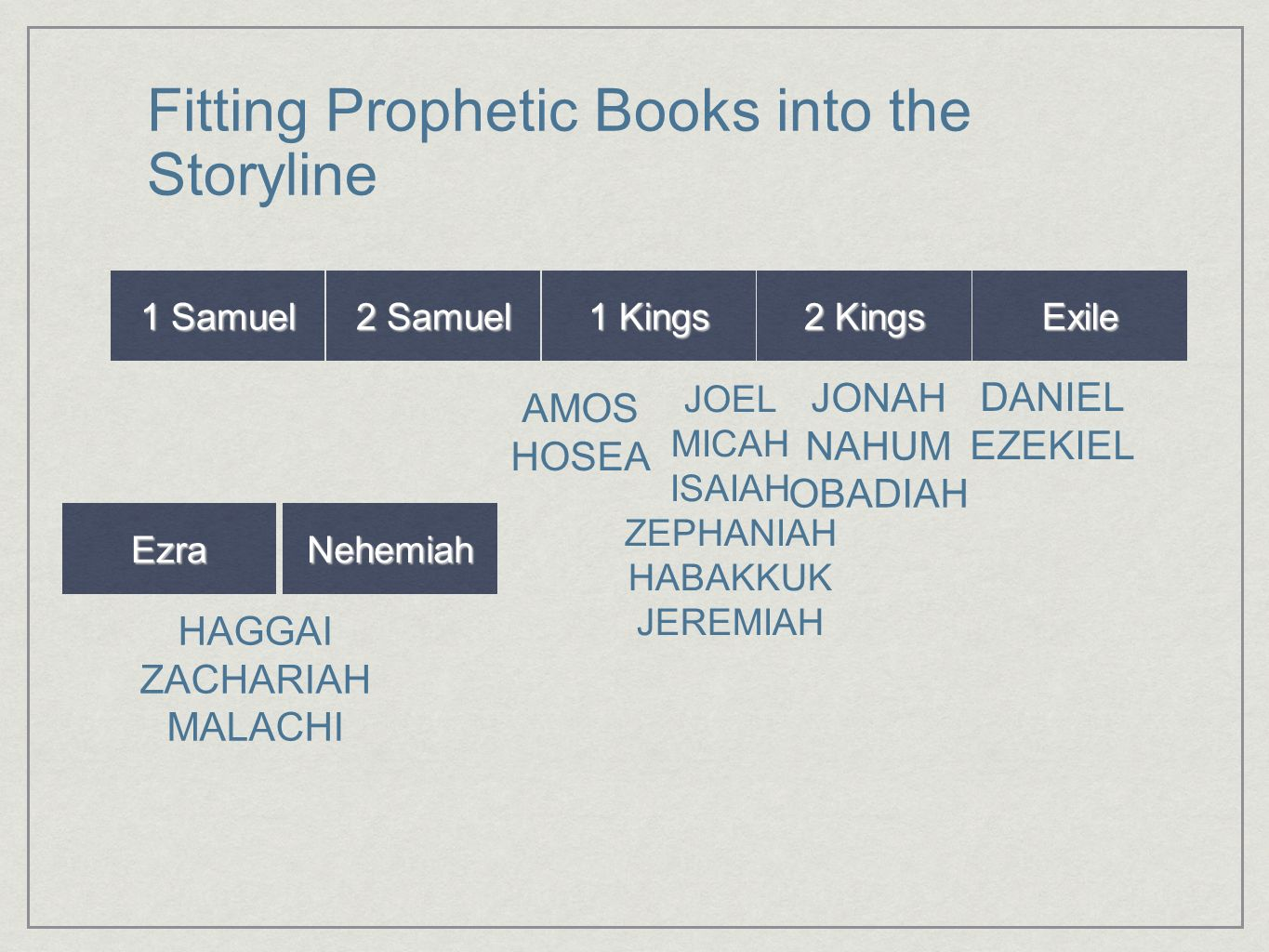 Fitting Prophetic Books into the Storyline