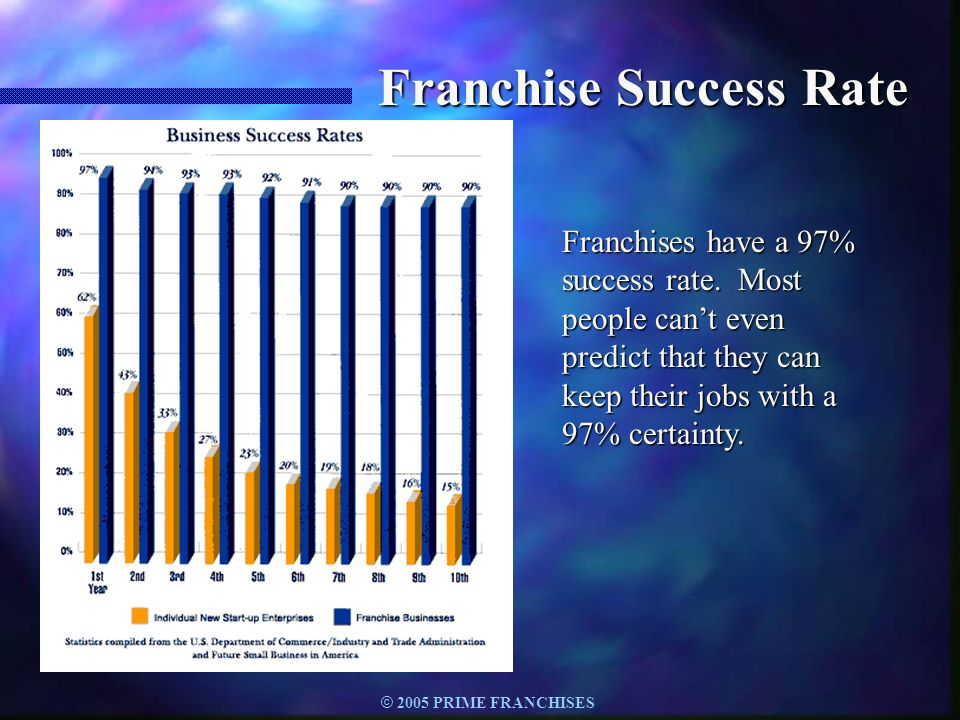 Franchise Success Rate