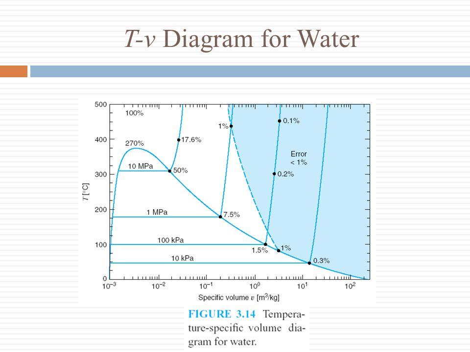 34 Tv Diagram For Water