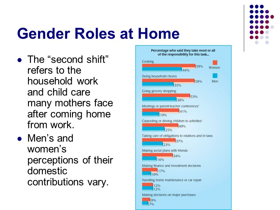 Gender Roles at Home The second shift refers to the household work and child care many mothers face after coming home from work.