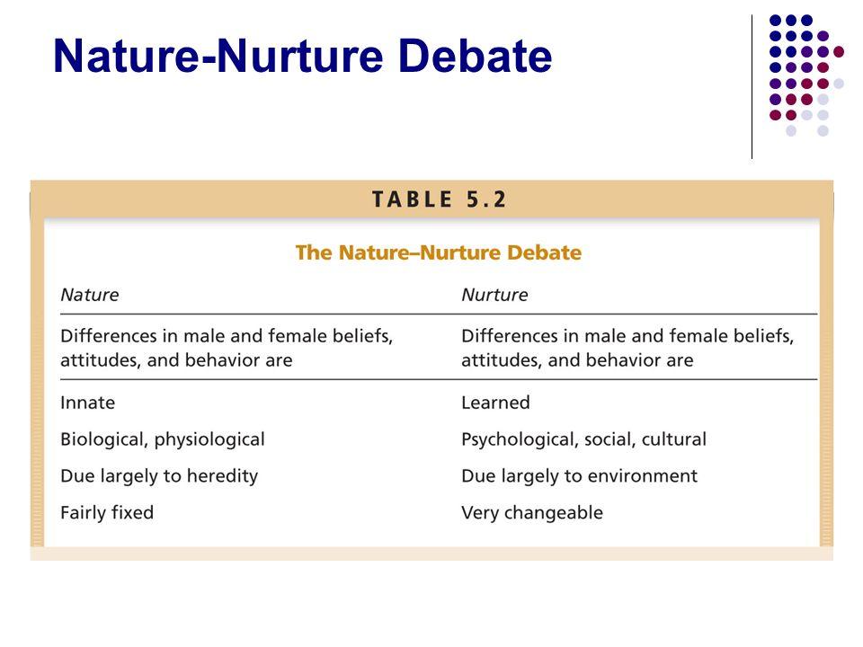 nature vs nurture gender identity
