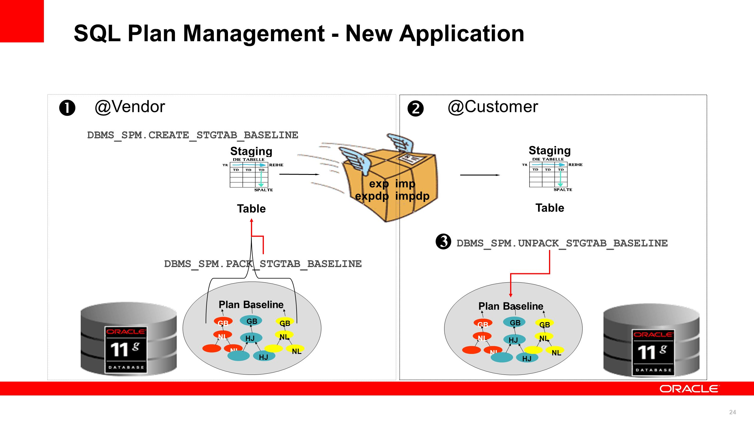 SQL Plan Management - New Application
