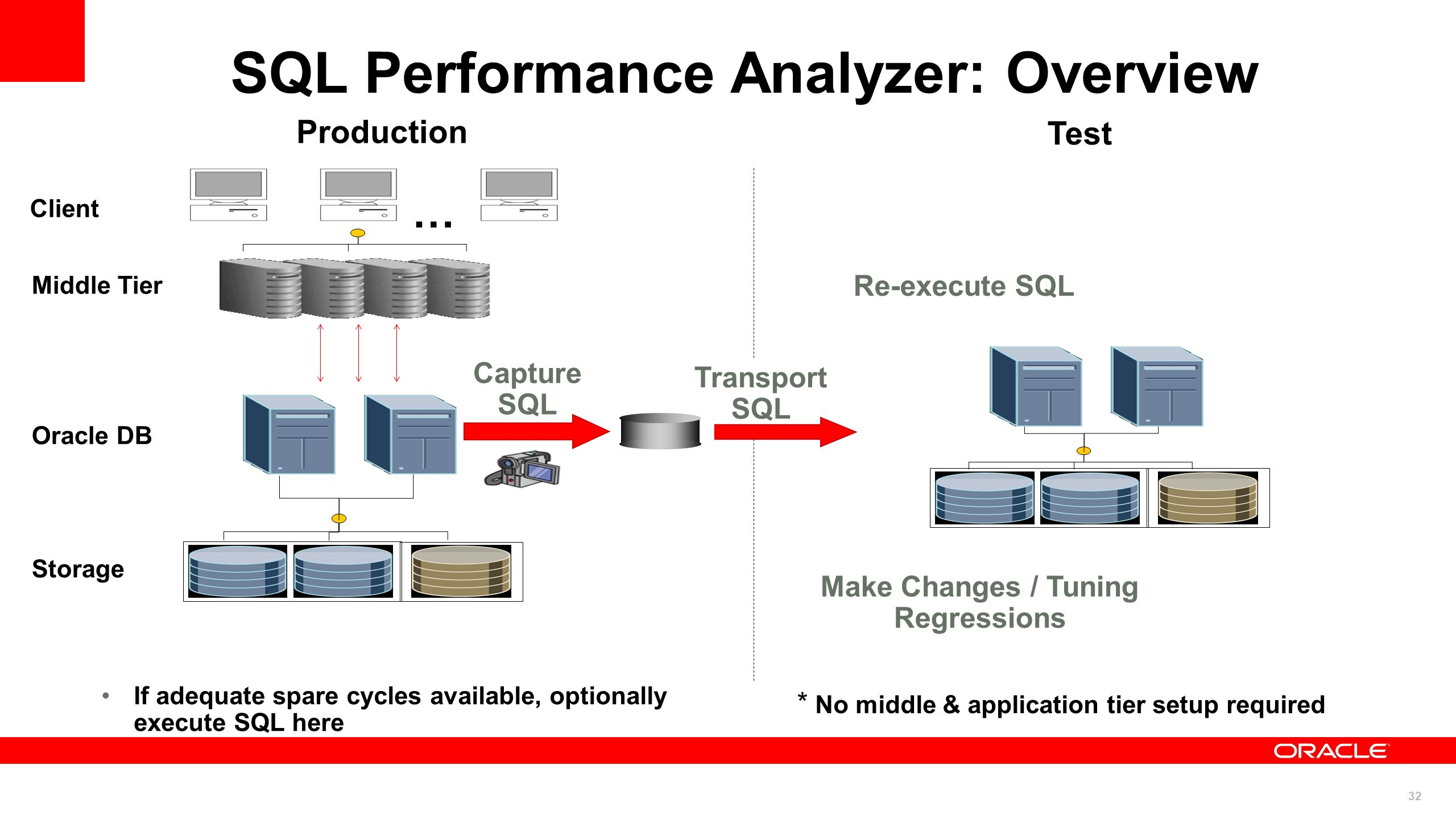 SQL Performance Analyzer: Overview Make Changes / Tuning Regressions
