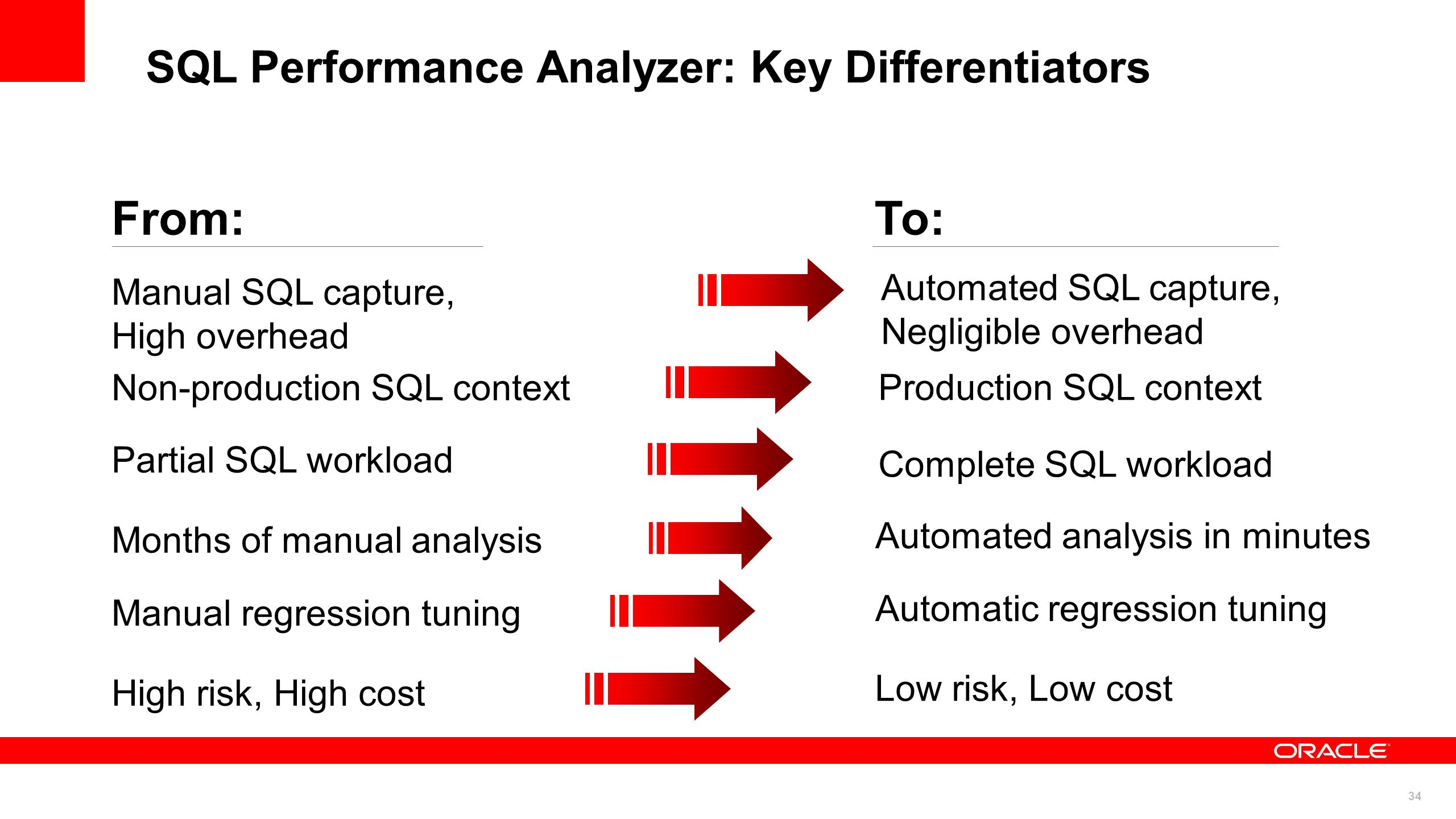 SQL Performance Analyzer: Key Differentiators