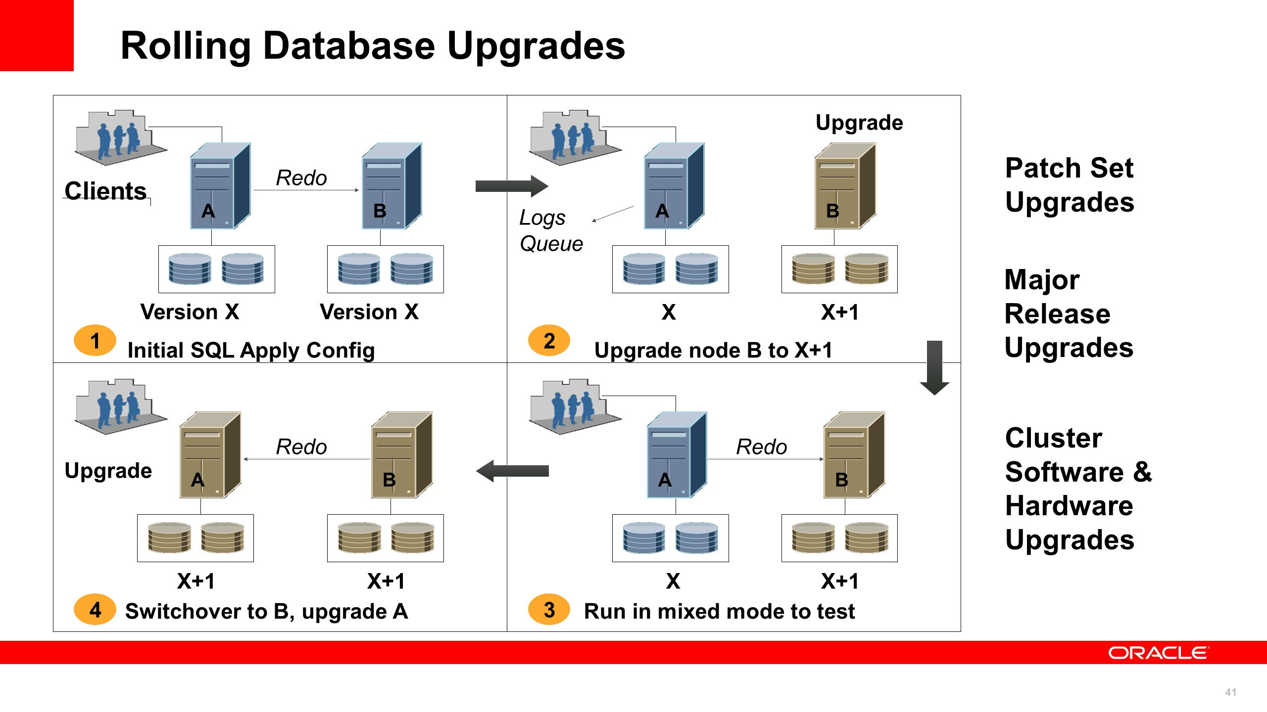 Rolling Database Upgrades
