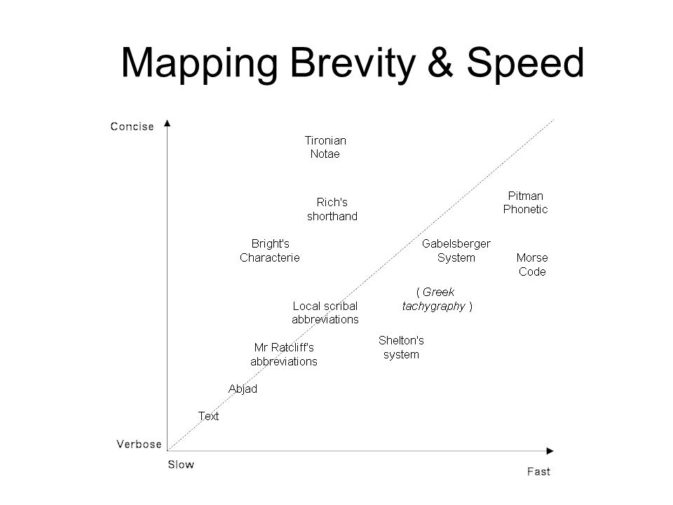Mapping Brevity & Speed