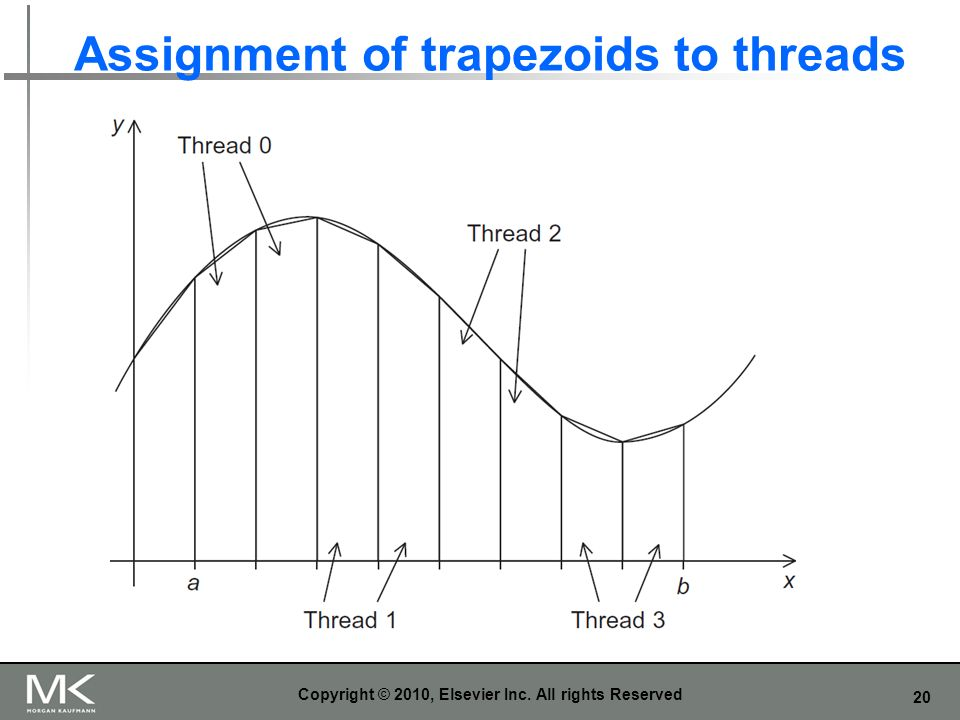 Assignment of trapezoids to threads