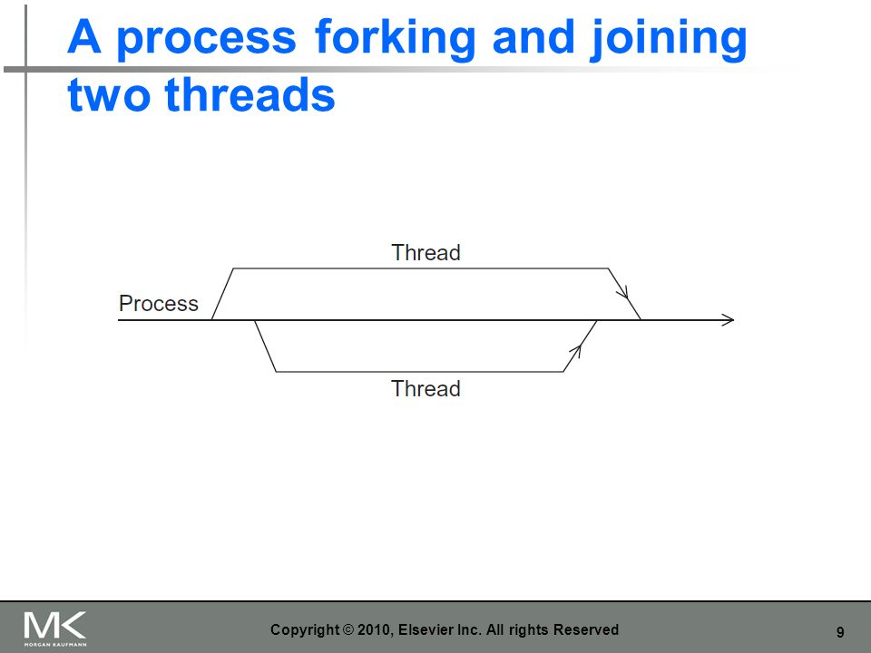 A process forking and joining two threads