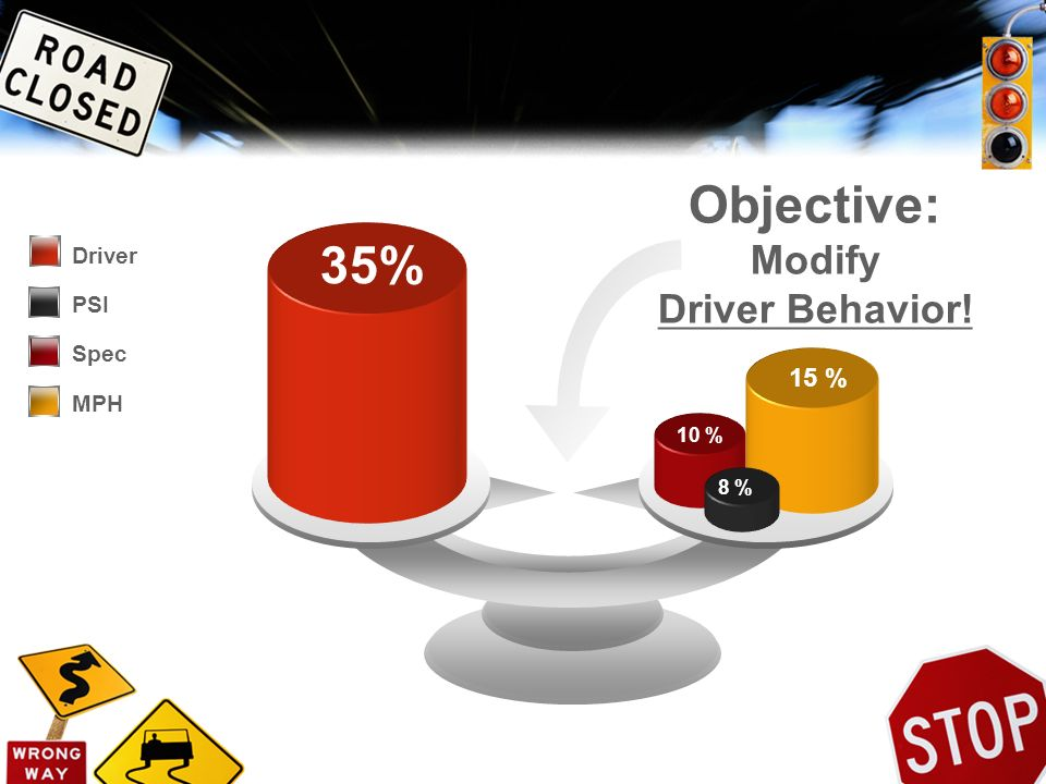 Objective: Modify 35% Driver Behavior! Driver PSI Spec MPH 15 % 10 %