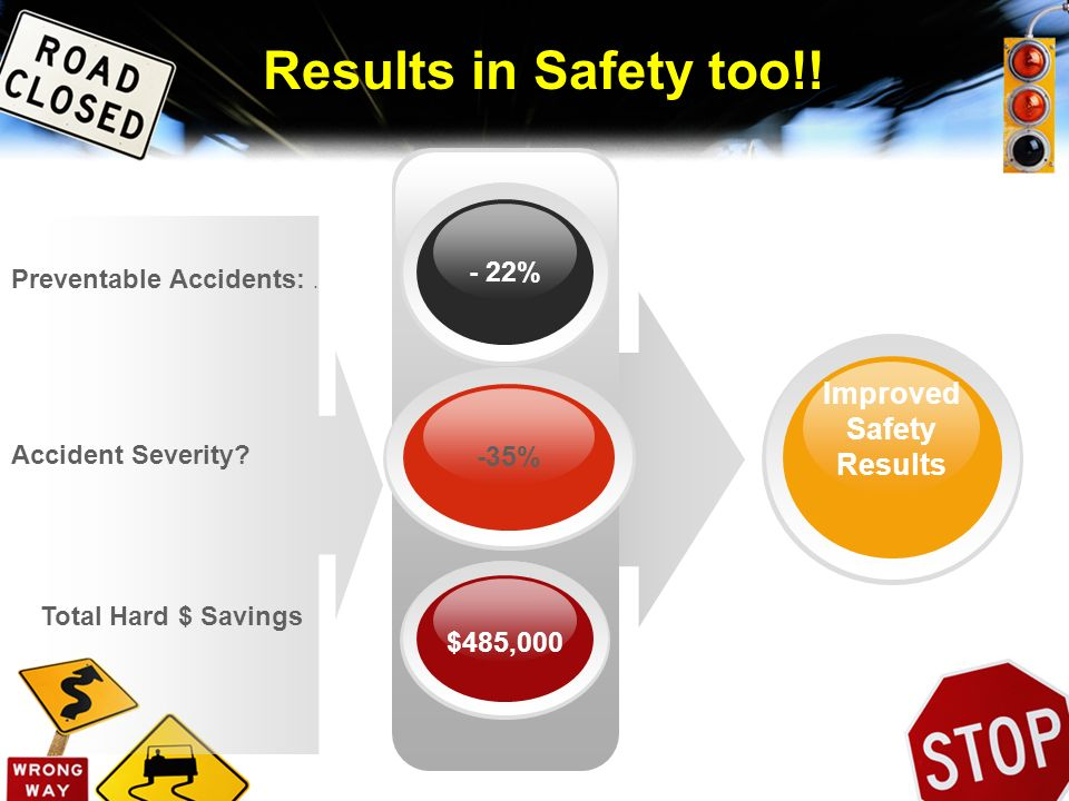 Results in Safety too!! - 22% -35% $485,000 Improved Safety Results