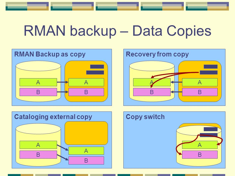 RMAN backup – Data Copies