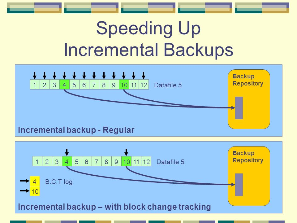 Speeding Up Incremental Backups