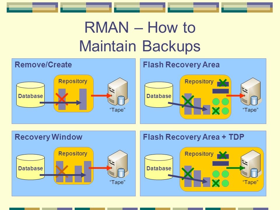 RMAN – How to Maintain Backups