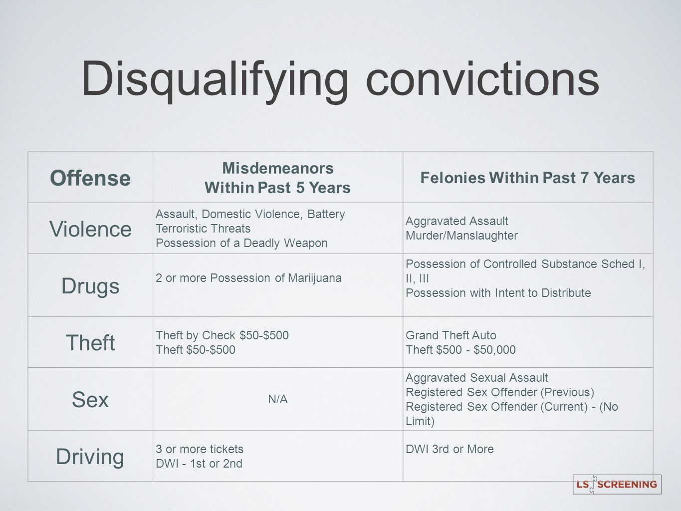 Disqualifying convictions