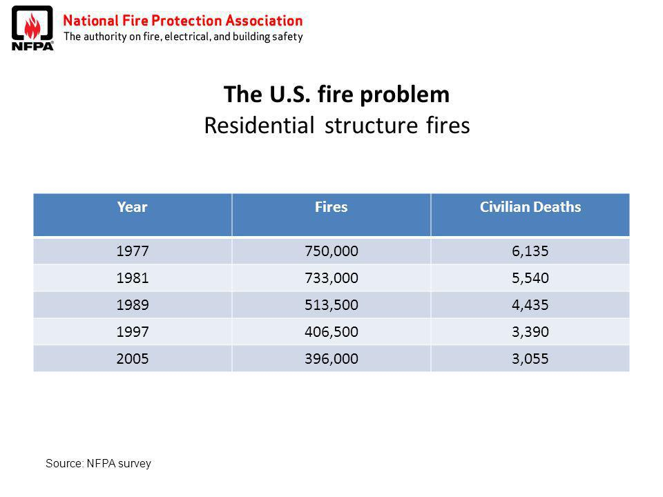 The U.S. fire problem Residential structure fires