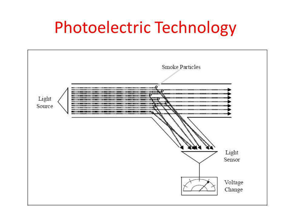 Photoelectric Technology