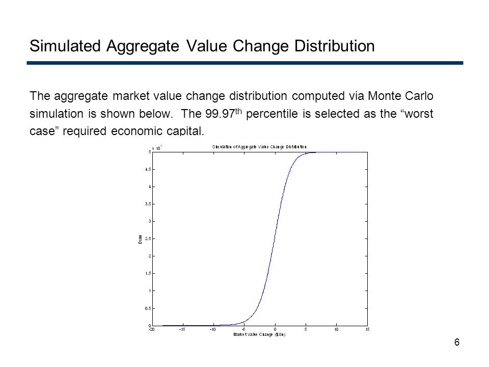 Simulated Aggregate Value Change Distribution