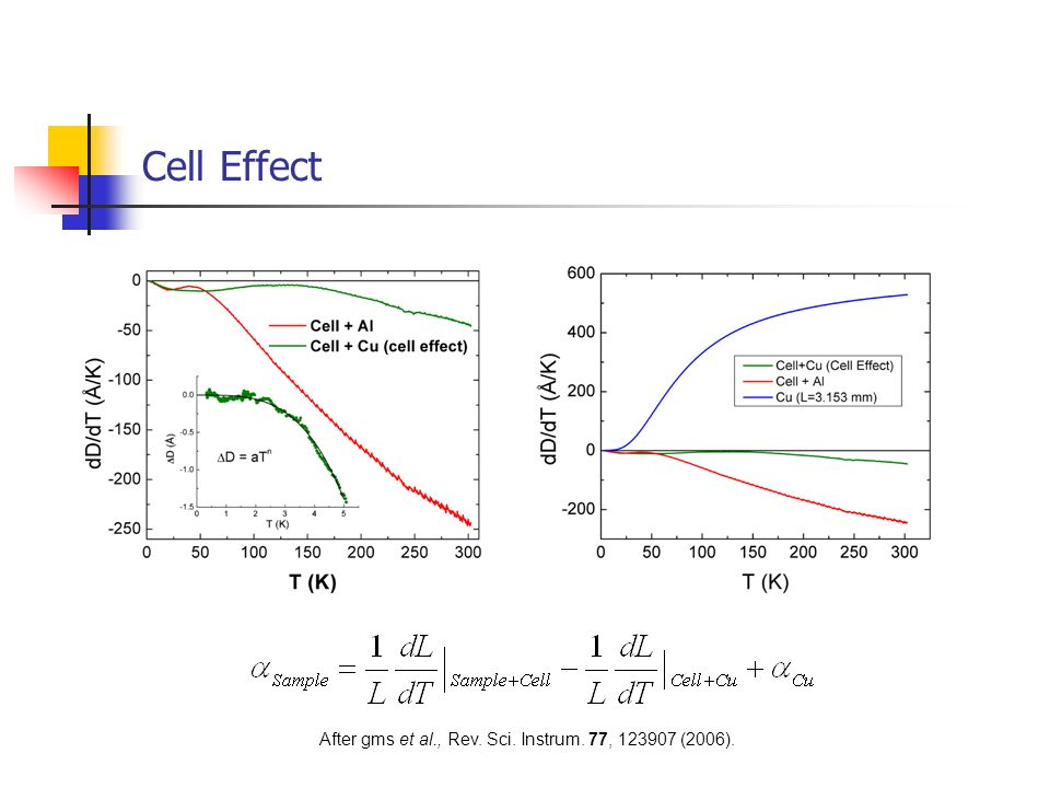 Cell Effect Cell Effect vanishes below about 2K.