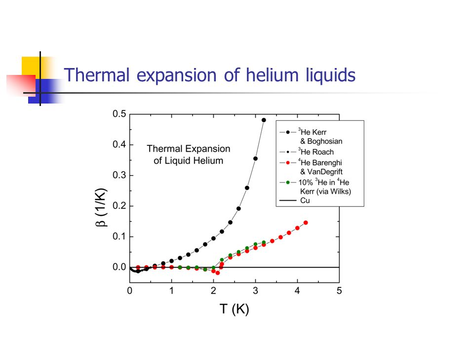 Thermal expansion of helium liquids