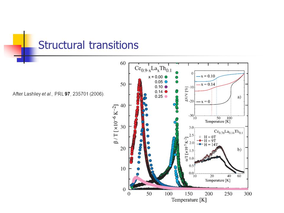 Structural transitions
