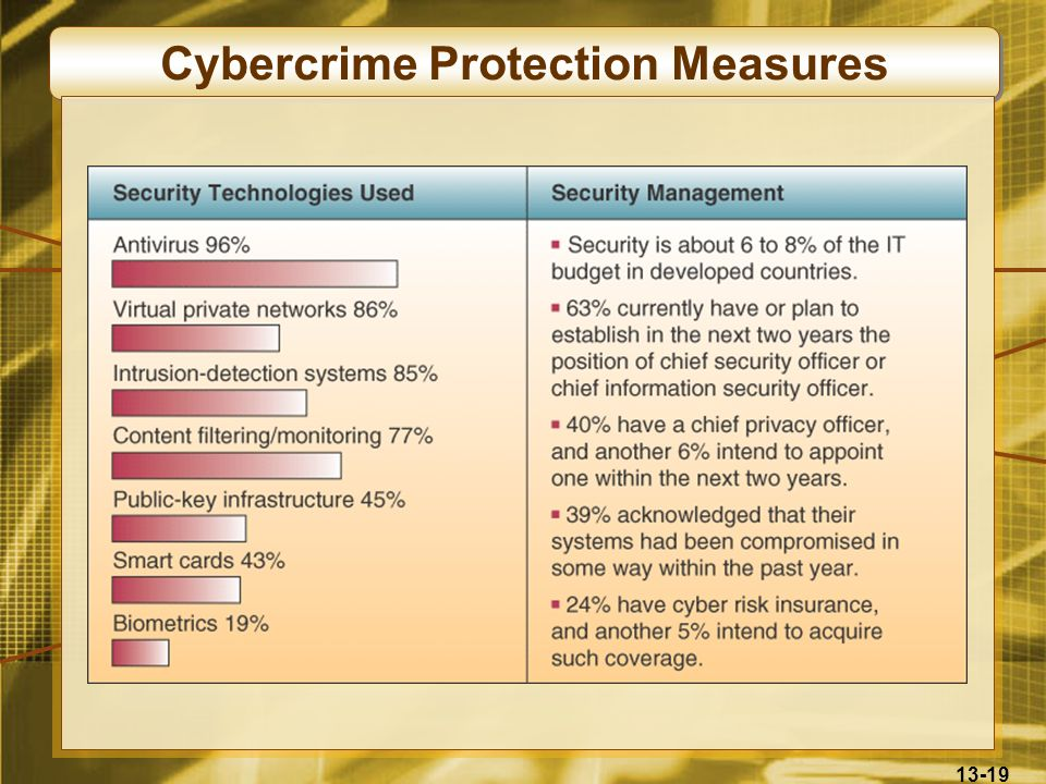 Cybercrime Protection Measures